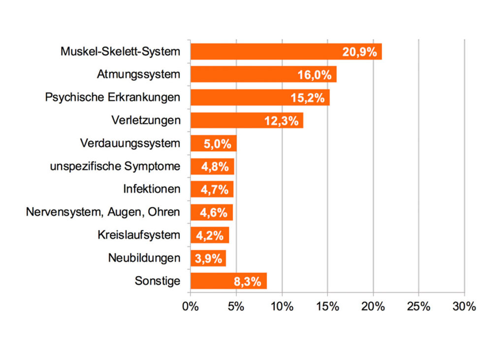 Der DAK report 2019 zeigt, dass probleme mit dem rücken die hauptursache für kranketage waren